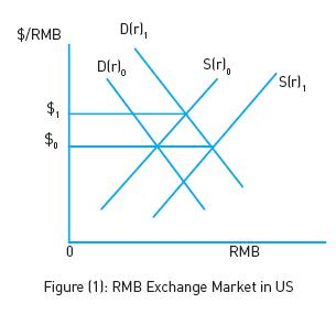 Rmb Exchange Market In Us Is Presented Figure 1 For Ilrative Purpose Start With Demand And Supply Curves Of D R 0 S That Give Rise To