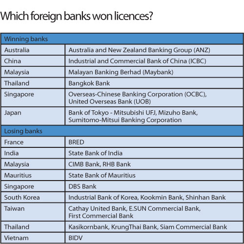 Foreign banking winners revealed | The Myanmar Times