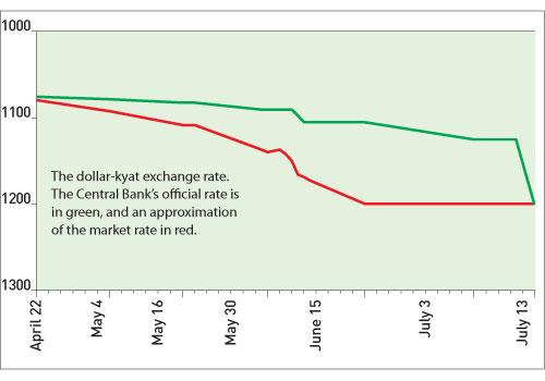For The Past Few Weeks Pressure Has Been Building Central Bank To Set A More Flexible Reference Rate That Reflects Market Conditions He Added