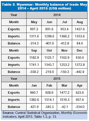 Taking Account Of Myanmar S Balance Trade Deficits With The Rest World Given In Tables 2 And 3 Above Figure Sets Out Us Dollar