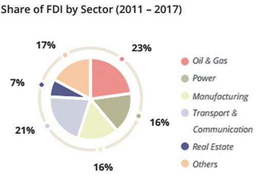Finance is not yet a major sector attracting FDI because foreign banks are limited in what services they can offer in the market. Graphic - Supplied