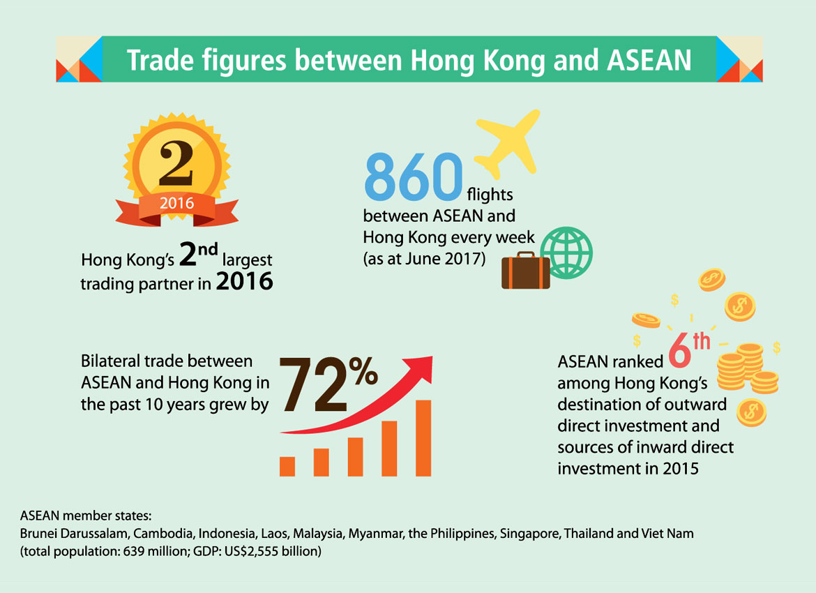 Asean Hong Kong Sar Free Trade Agreement A Win Win For Business