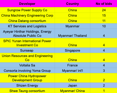 This table illustrates a selection of well-known developers involved in the bidding process. Table: The Myanmar Times