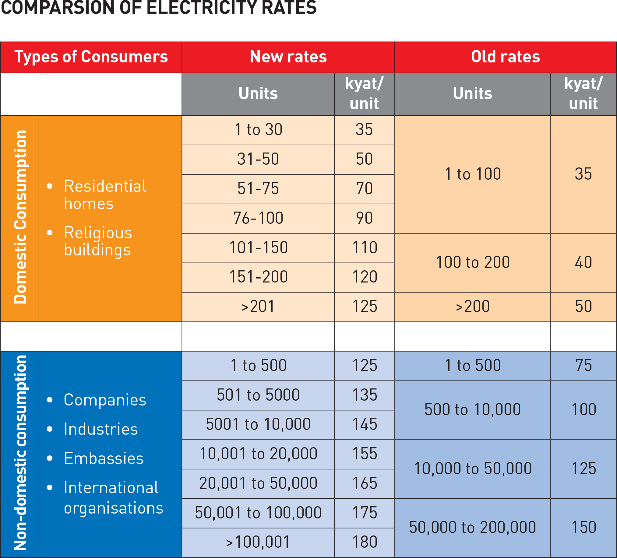 Comparison of new and old electricity rates. Graphic: The Myanmar Times