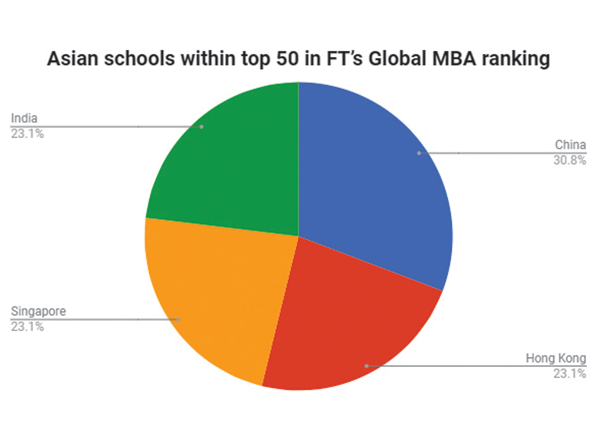 Asian mba ranking