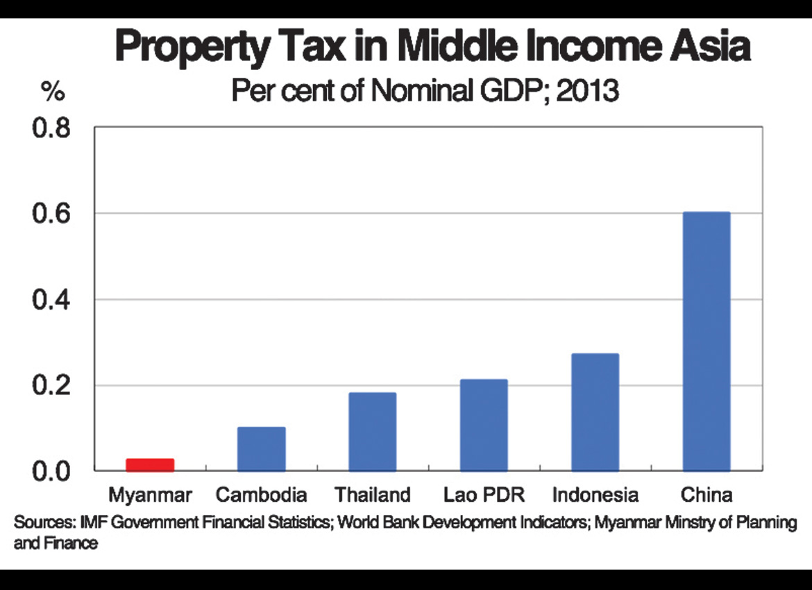 In 2013, Myanmar collected the least amount of property tax in the region. Chart: Supplied