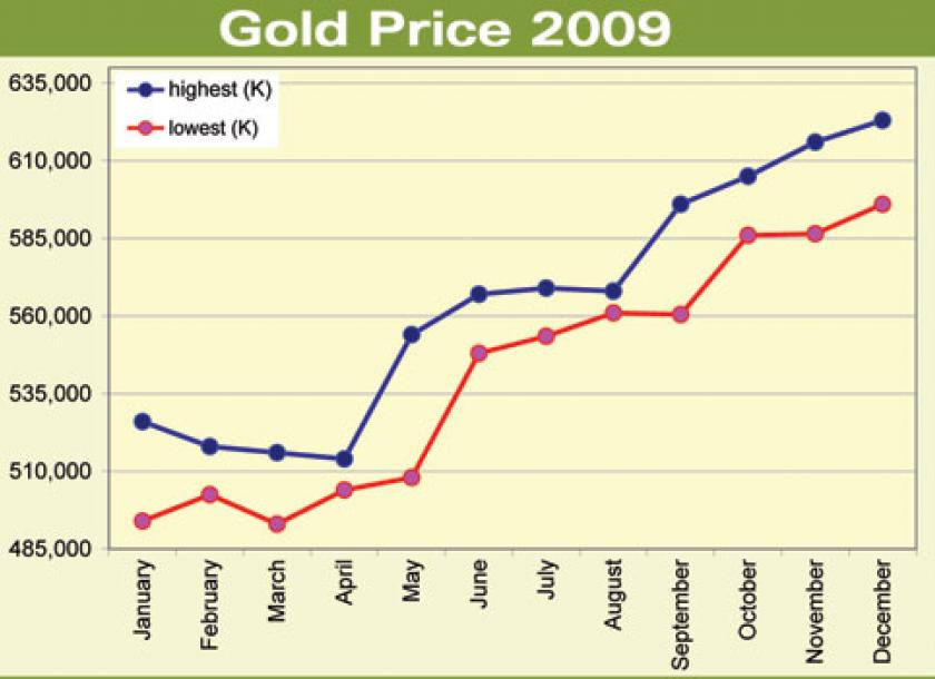 Myanmar Gold Price February 2021