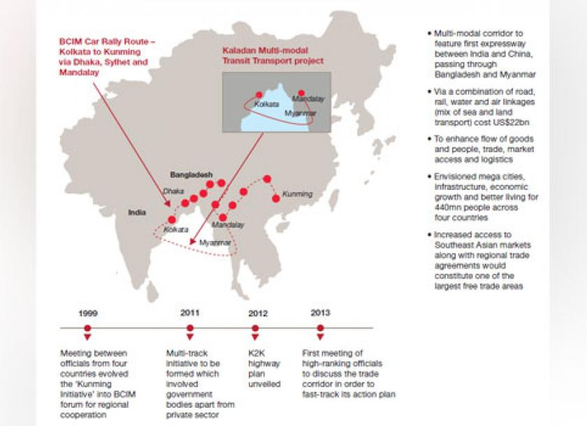 Myanmars Stakes In Two Belt And Road Economic Corridors The