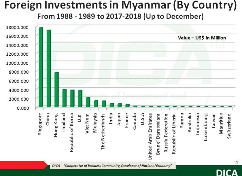 South Korea eyes Myanmar investments in manufacturing