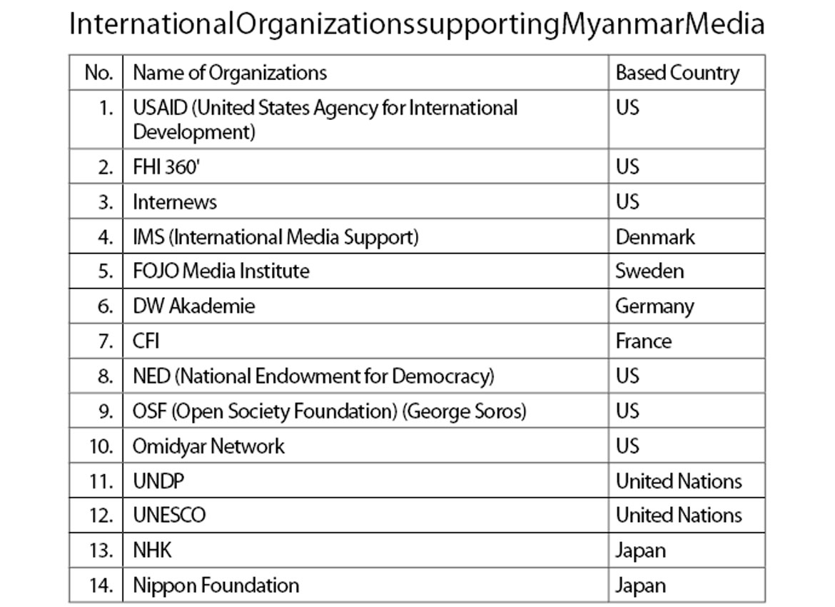 Dying Myanmar media face great challenges | The Myanmar Times